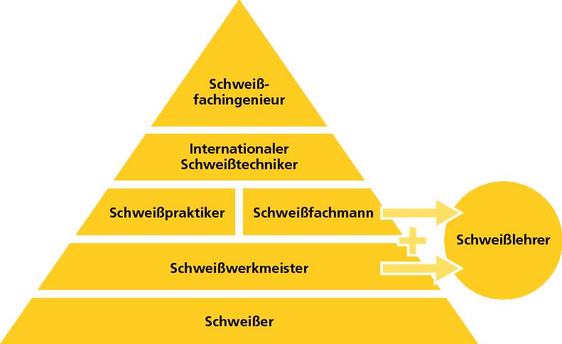 Diagramm Zertifizierungen